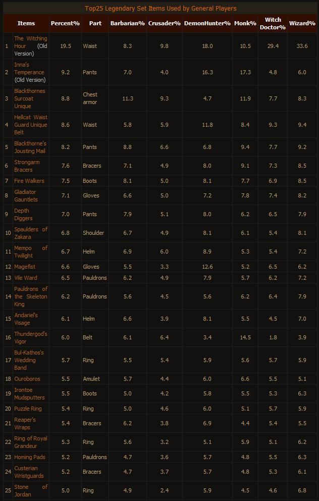 The Most Popular Legendary Set Items in Diablo III:Reaper of Souls